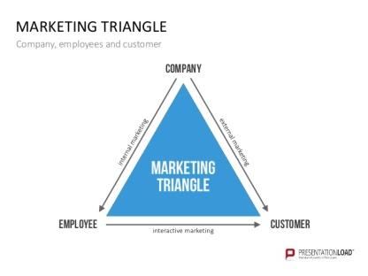 MarketingTriangle